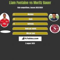 Liam Fontaine vs Moritz Bauer h2h player stats