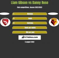 Liam Gibson vs Danny Rose h2h player stats