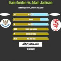 Liam Gordon vs Adam Jackson h2h player stats