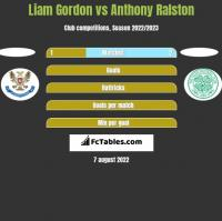 Liam Gordon vs Anthony Ralston h2h player stats