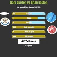 Liam Gordon vs Brian Easton h2h player stats