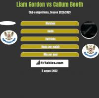 Liam Gordon vs Callum Booth h2h player stats