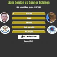 Liam Gordon vs Connor Goldson h2h player stats