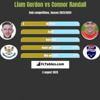 Liam Gordon vs Connor Randall h2h player stats