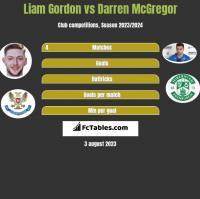 Liam Gordon vs Darren McGregor h2h player stats