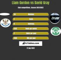 Liam Gordon vs David Gray h2h player stats