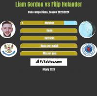 Liam Gordon vs Filip Helander h2h player stats
