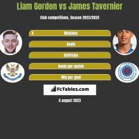 Liam Gordon vs James Tavernier h2h player stats