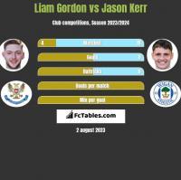 Liam Gordon vs Jason Kerr h2h player stats
