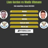 Liam Gordon vs Madis Vihmann h2h player stats