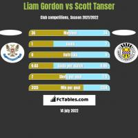 Liam Gordon vs Scott Tanser h2h player stats