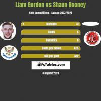 Liam Gordon vs Shaun Rooney h2h player stats
