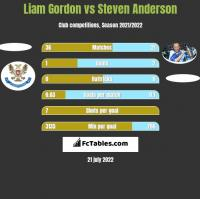 Liam Gordon vs Steven Anderson h2h player stats