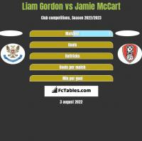 Liam Gordon vs Jamie McCart h2h player stats