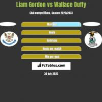 Liam Gordon vs Wallace Duffy h2h player stats