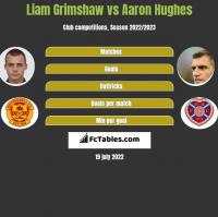 Liam Grimshaw vs Aaron Hughes h2h player stats