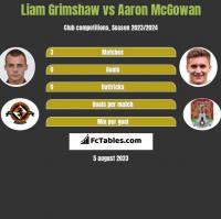 Liam Grimshaw vs Aaron McGowan h2h player stats