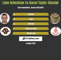 Liam Grimshaw vs Aaron Taylor-Sinclair h2h player stats