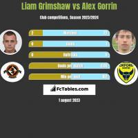 Liam Grimshaw vs Alex Gorrin h2h player stats
