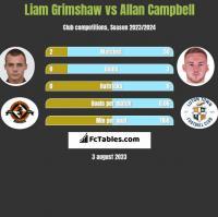 Liam Grimshaw vs Allan Campbell h2h player stats