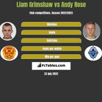 Liam Grimshaw vs Andy Rose h2h player stats
