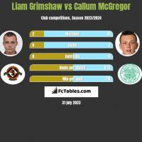 Liam Grimshaw vs Callum McGregor h2h player stats