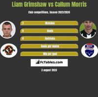 Liam Grimshaw vs Callum Morris h2h player stats
