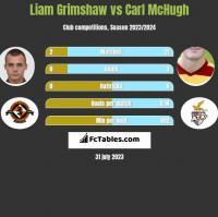 Liam Grimshaw vs Carl McHugh h2h player stats