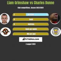 Liam Grimshaw vs Charles Dunne h2h player stats