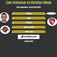 Liam Grimshaw vs Christian Mbulu h2h player stats