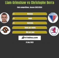 Liam Grimshaw vs Christophe Berra h2h player stats
