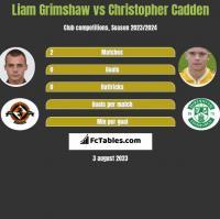Liam Grimshaw vs Christopher Cadden h2h player stats