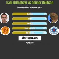 Liam Grimshaw vs Connor Goldson h2h player stats