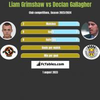 Liam Grimshaw vs Declan Gallagher h2h player stats