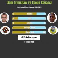 Liam Grimshaw vs Eboue Kouassi h2h player stats