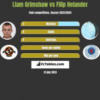 Liam Grimshaw vs Filip Helander h2h player stats