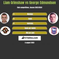 Liam Grimshaw vs George Edmundson h2h player stats