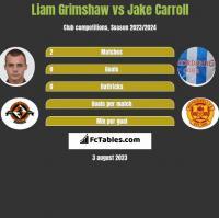 Liam Grimshaw vs Jake Carroll h2h player stats