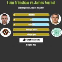 Liam Grimshaw vs James Forrest h2h player stats