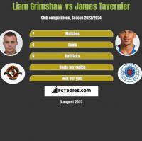 Liam Grimshaw vs James Tavernier h2h player stats