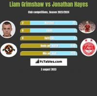 Liam Grimshaw vs Jonathan Hayes h2h player stats