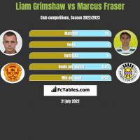Liam Grimshaw vs Marcus Fraser h2h player stats