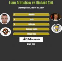 Liam Grimshaw vs Richard Tait h2h player stats