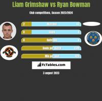 Liam Grimshaw vs Ryan Bowman h2h player stats
