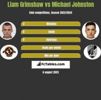 Liam Grimshaw vs Michael Johnston h2h player stats