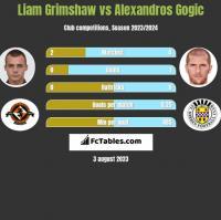 Liam Grimshaw vs Alexandros Gogic h2h player stats