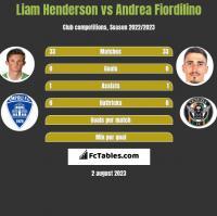 Liam Henderson vs Andrea Fiordilino h2h player stats