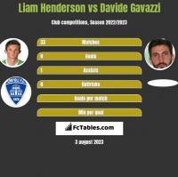 Liam Henderson vs Davide Gavazzi h2h player stats