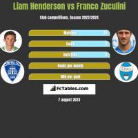 Liam Henderson vs Franco Zuculini h2h player stats