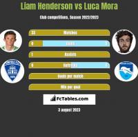 Liam Henderson vs Luca Mora h2h player stats